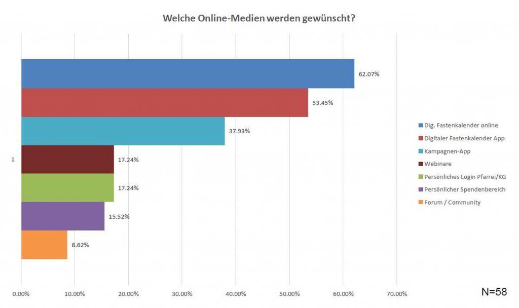 Kommunikations-Umfrage Brot für alle und Fastenopfer, Welche Online Medien werden gewünscht?